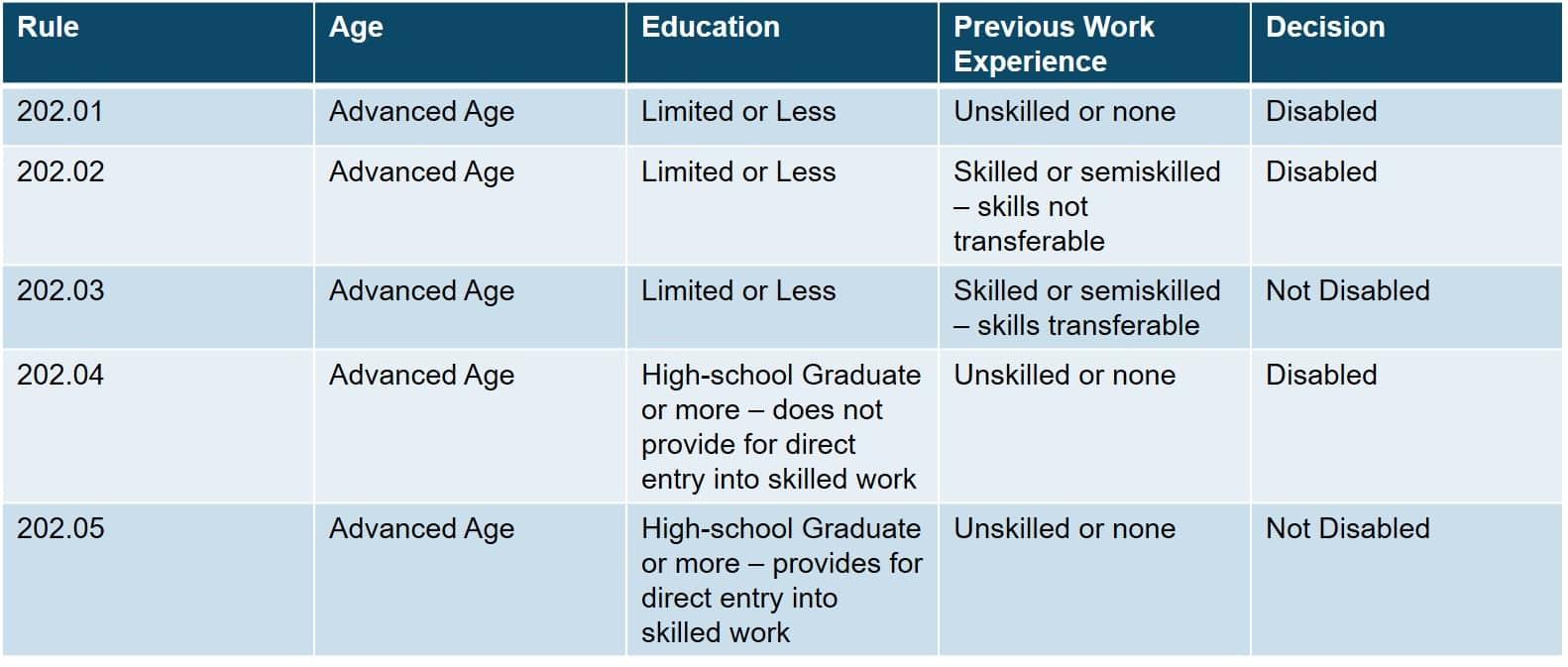 Skilled Worker | Transferability of Skills | LaBovick Law Group& Diaz