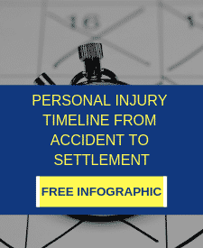 Personal Injury Timeline from Accident to Settlement | Free Infographic | LaBovick Law Group of South Florida